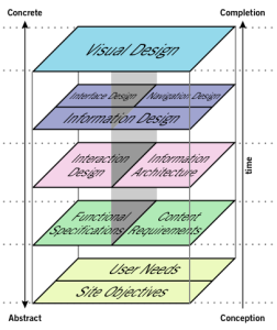The Elements of User Experience