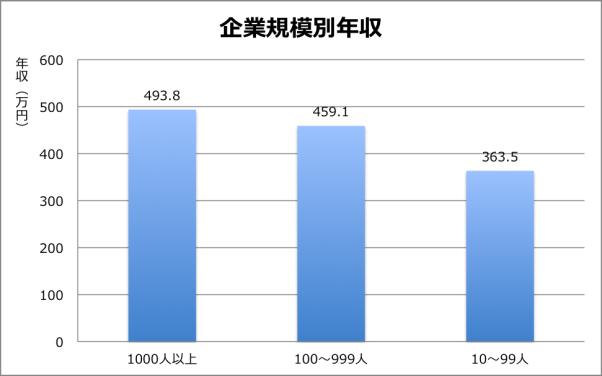 企業規模別年収