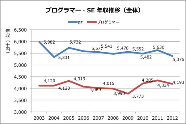 【アベノミクス】就職内定率、各地で過去最高 景気回復で求人増©2ch.net YouTube動画>5本 ->画像>59枚