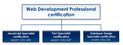CIW Web Development Professional Certification