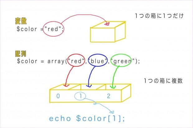 変数と配列の違い