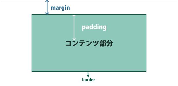 margin_p_0