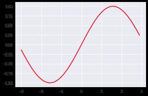 Pythonのグラフの色を変える方法