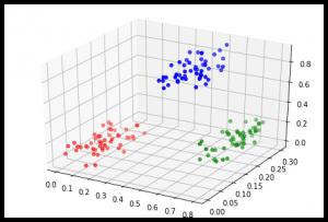 Pythonの自己組織化マップの散布図