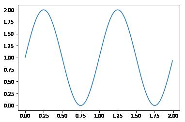 matplotlibで線グラフを表示する例