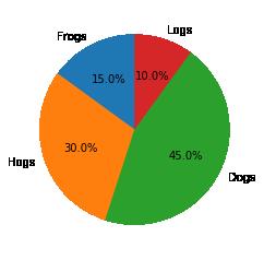 matplotlibで円グラフを表示する例