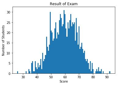 Pythonのライブラリmatplotlibで作成したヒストグラムの画像