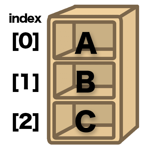 Pythonのリスト型のイメージ図。棚があって0から順番にデータを格納できる。