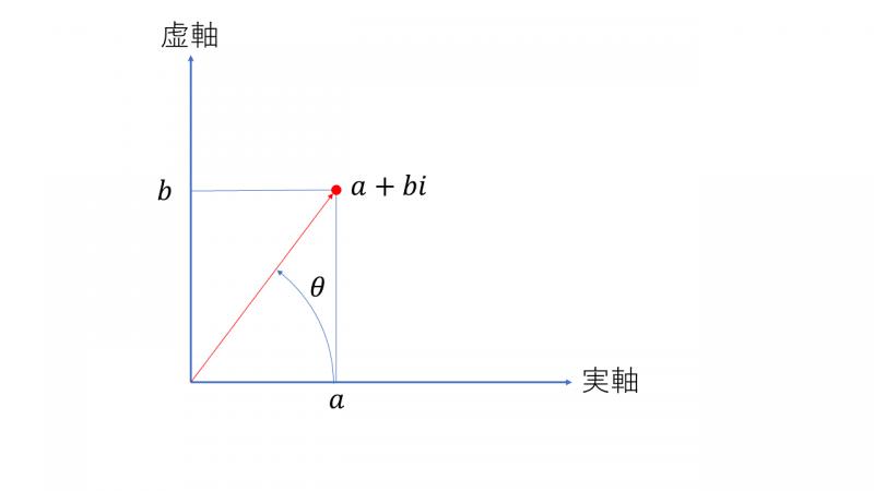 Numpyで求めることが出来る偏角について。実数部分(実数軸)をx座標として、虚数部分をy座標にし、x軸と複素数を表す点に向かうベクトルのなす角のこと。
