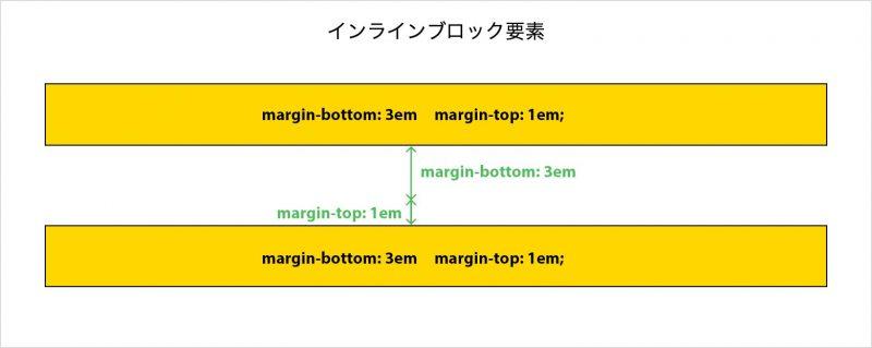 marginが効かない原因