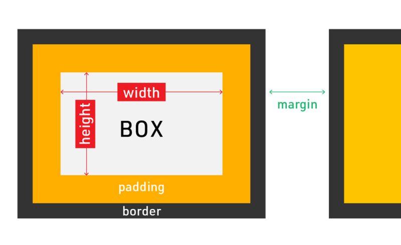 CSSボックスモデル