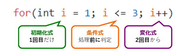 Java for文の基礎説明画像(1.初期化式 2.条件式 3.変化式)
